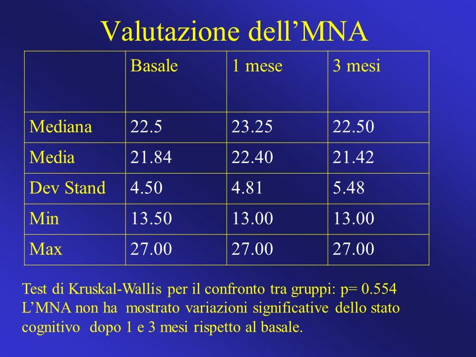 Valutazione dellMNA Basale1 mese3 mesi Mediana22.523.2522.50 Media21.8422.4021.42 Dev Stand4.504.815.48 Min13.5013.00 Max27.00 Test di Kruskal-Wallis