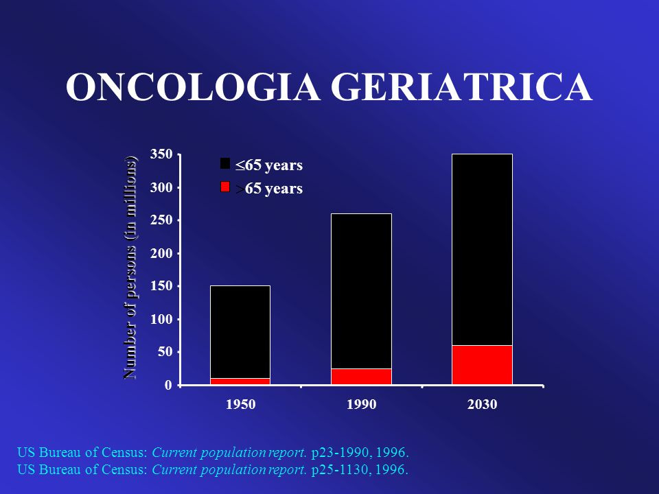 ONCOLOGIA GERIATRICA 0 10 20 30 40 50 0-3940-5960-79Lifetime Males Females Risk (%) Age (y) American Cancer Society, 2000.
