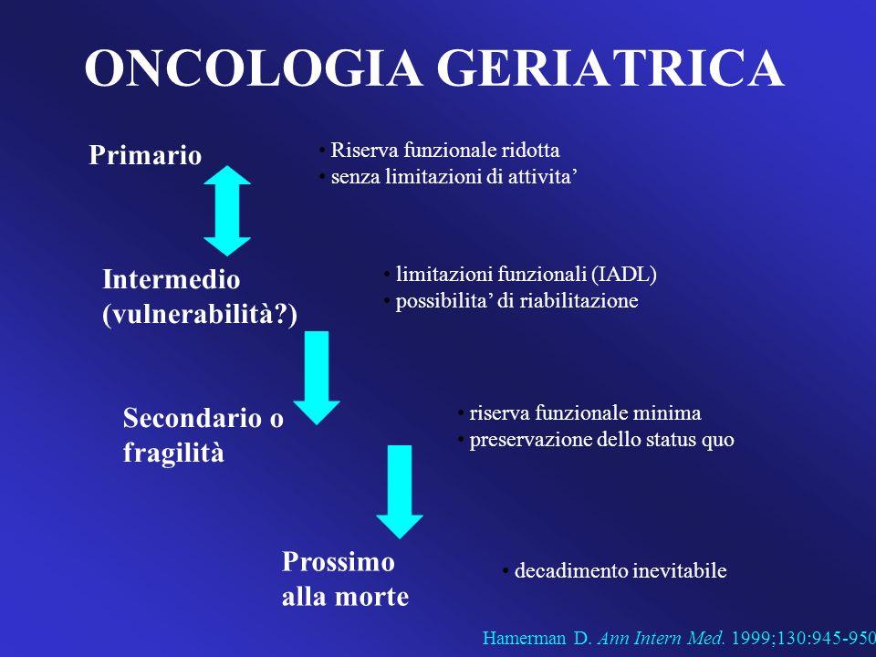 ONCOLOGIA GERIATRICA Hamerman D. Ann Intern Med. 1999;130:945-950. Primario Riserva funzionale ridotta senza limitazioni di attivita Intermedio (vulne