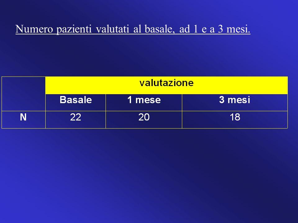 Numero pazienti valutati al basale, ad 1 e a 3 mesi.