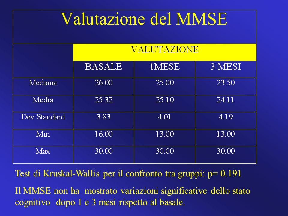 Valutazione del MMSE Test di Kruskal-Wallis per il confronto tra gruppi: p= 0.191 Il MMSE non ha mostrato variazioni significative dello stato cogniti