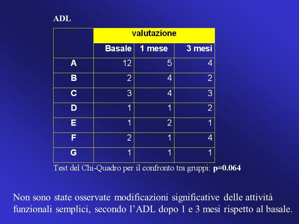 Non sono state osservate modificazioni significative delle attività funzionali semplici, secondo lADL dopo 1 e 3 mesi rispetto al basale..
