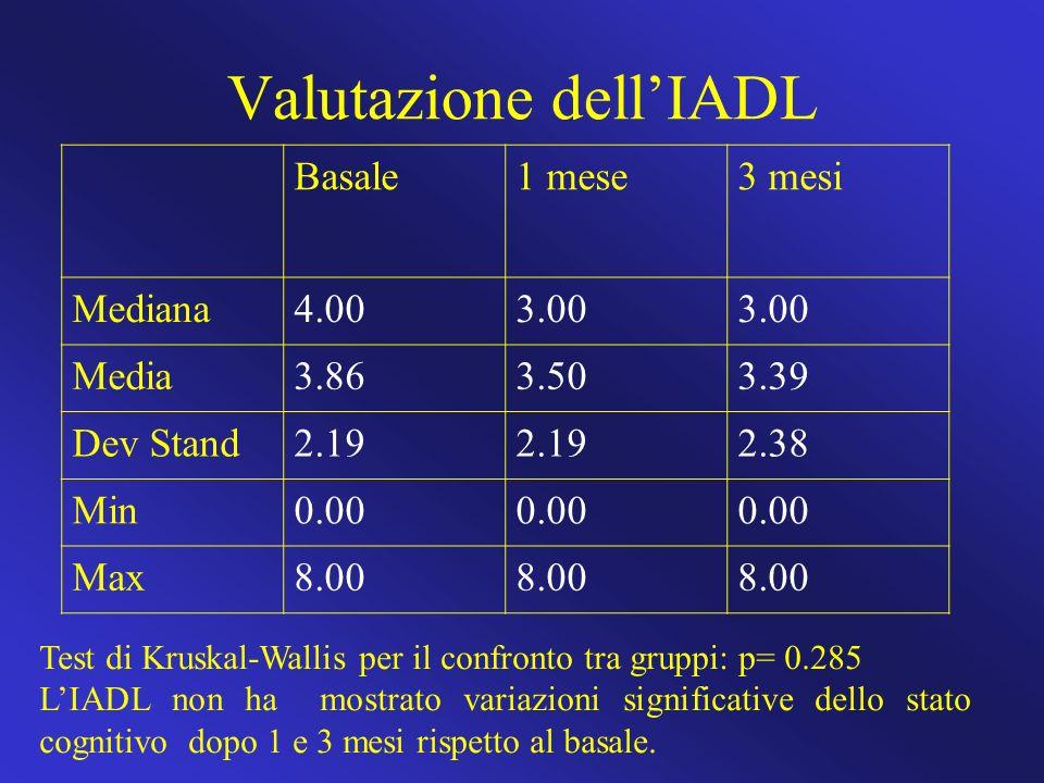 Valutazione dellIADL Basale1 mese3 mesi Mediana4.003.00 Media3.863.503.39 Dev Stand2.19 2.38 Min0.00 Max8.00 Test di Kruskal-Wallis per il confronto t