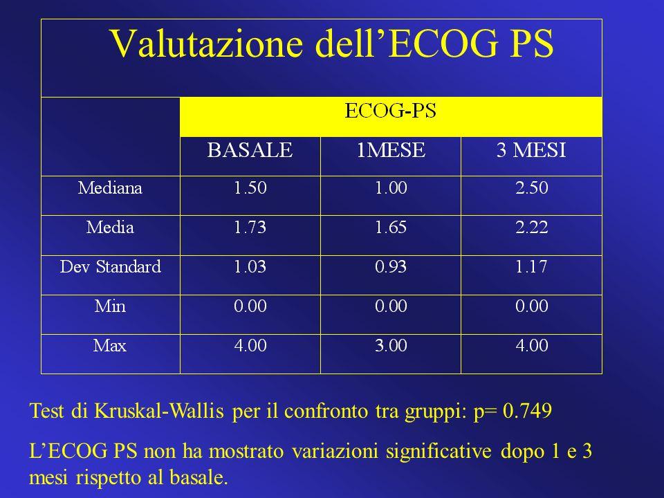 Valutazione dellECOG PS Test di Kruskal-Wallis per il confronto tra gruppi: p= 0.749 LECOG PS non ha mostrato variazioni significative dopo 1 e 3 mesi
