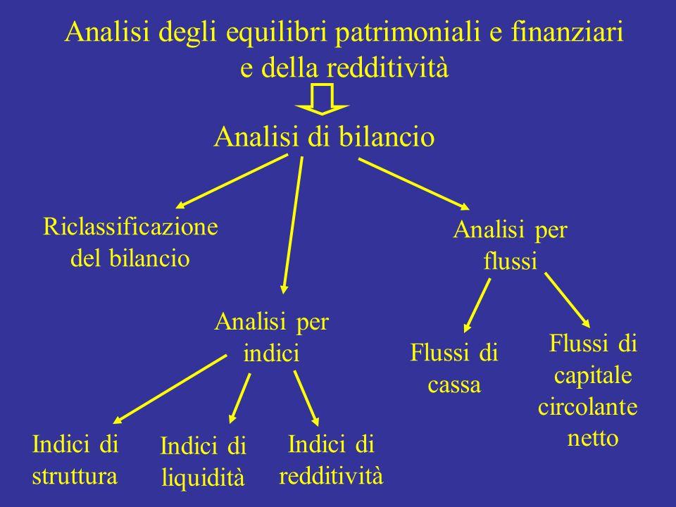 Analisi degli equilibri patrimoniali e finanziari e della redditività Riclassificazione del bilancio Analisi per indici Analisi per flussi Indici di s