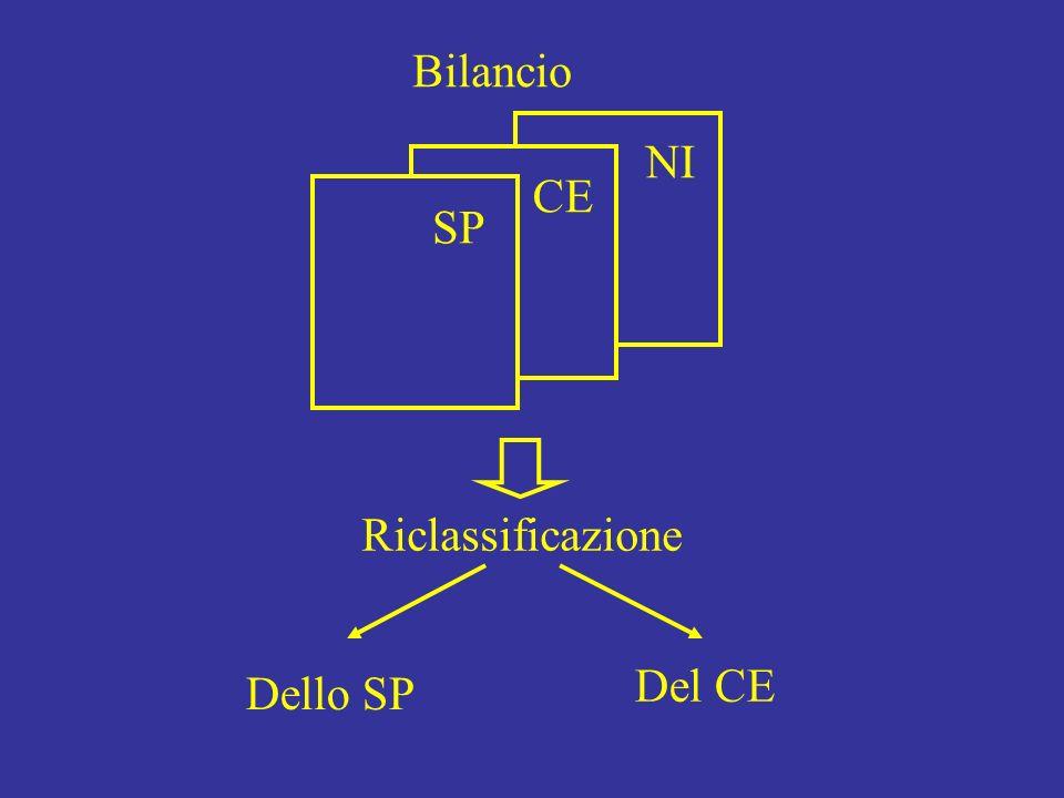 NI CE Bilancio SP Riclassificazione Dello SP Del CE