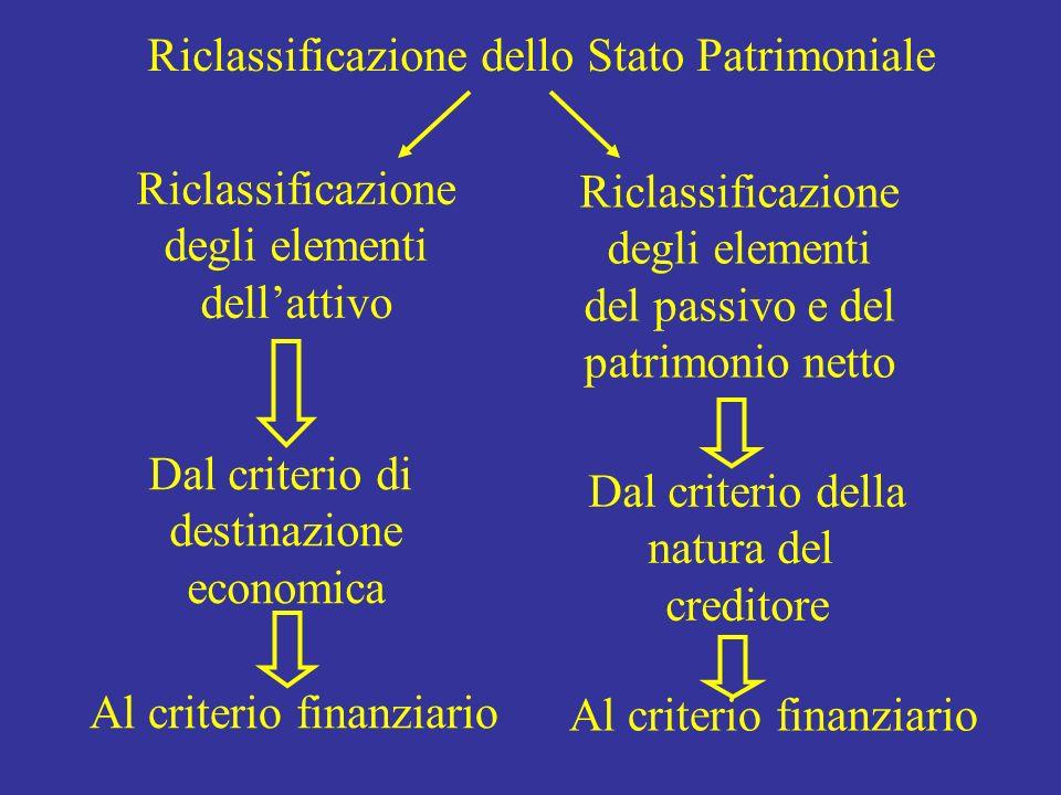 Riclassificazione dello Stato Patrimoniale Riclassificazione degli elementi dellattivo Riclassificazione degli elementi del passivo e del patrimonio n