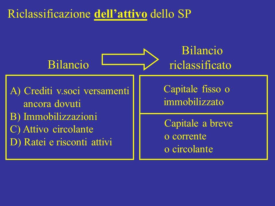 Riclassificazione dellattivo dello SP Bilancio riclassificato A) Crediti v.soci versamenti ancora dovuti B) Immobilizzazioni C) Attivo circolante D) R