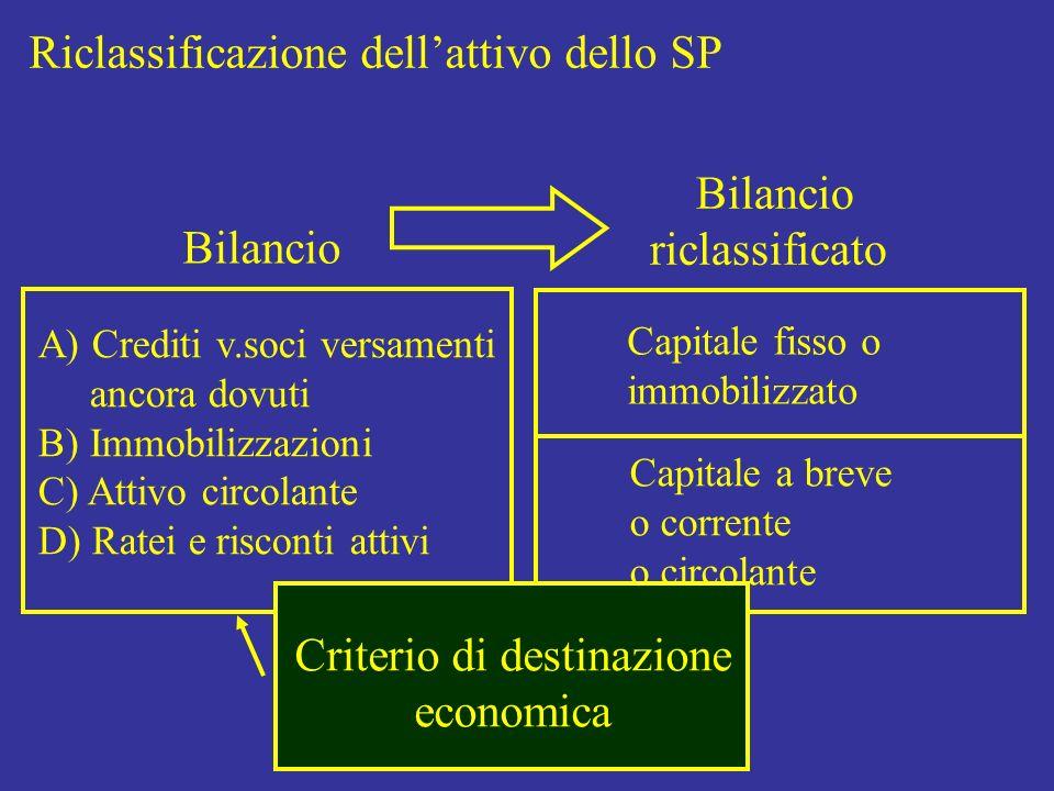 Riclassificazione dellattivo dello SP Bilancio riclassificato Capitale fisso o immobilizzato Capitale a breve o corrente o circolante Criterio di dest