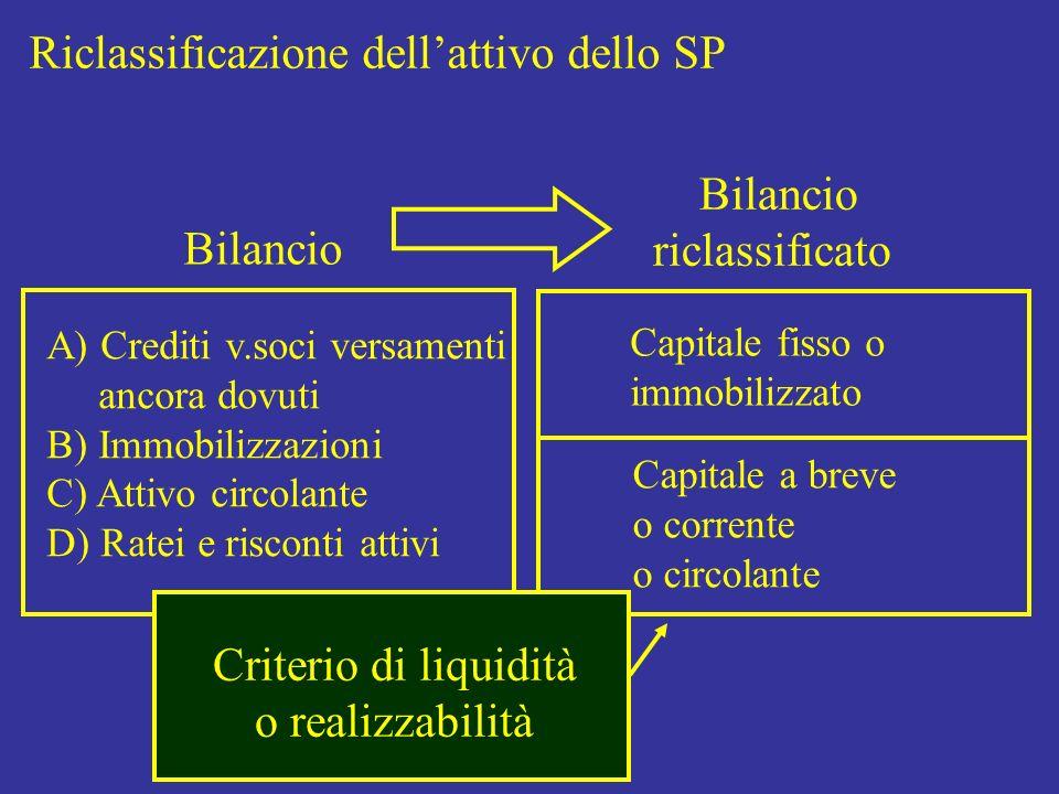 Riclassificazione dellattivo dello SP Bilancio riclassificato Capitale fisso o immobilizzato Capitale a breve o corrente o circolante Criterio di liqu
