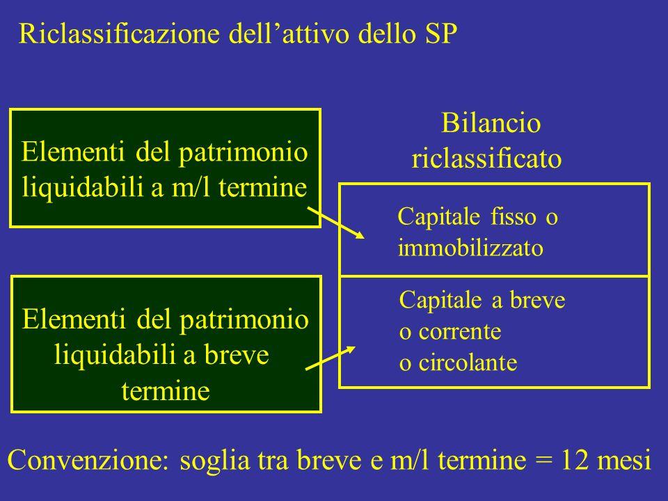 Riclassificazione dellattivo dello SP Bilancio riclassificato Capitale fisso o immobilizzato Capitale a breve o corrente o circolante Elementi del pat