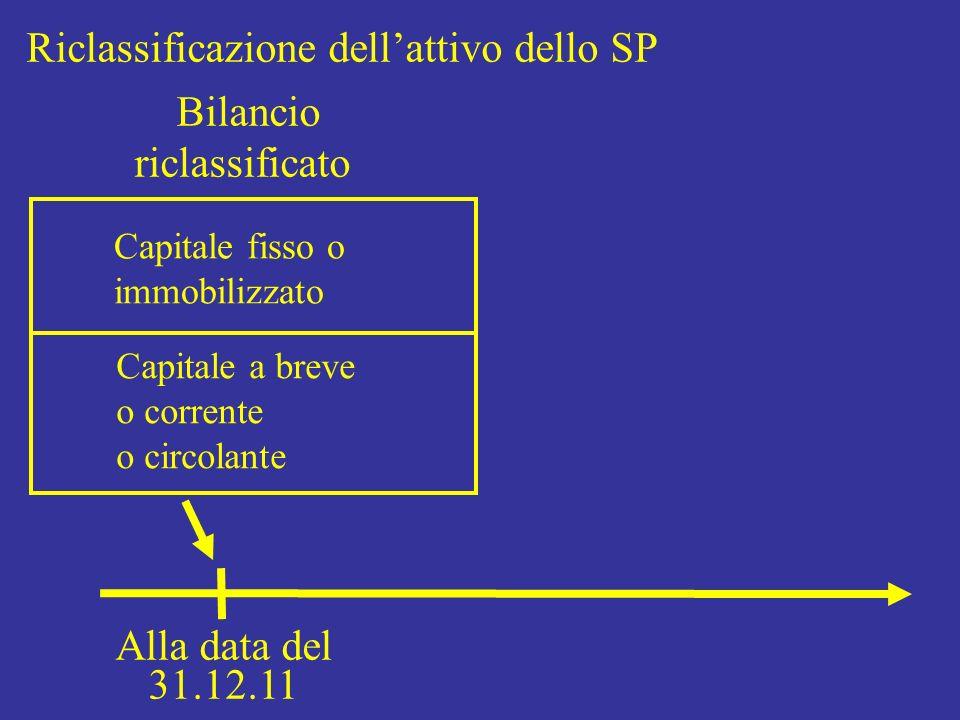 Riclassificazione dellattivo dello SP Bilancio riclassificato Capitale fisso o immobilizzato Capitale a breve o corrente o circolante Alla data del 31