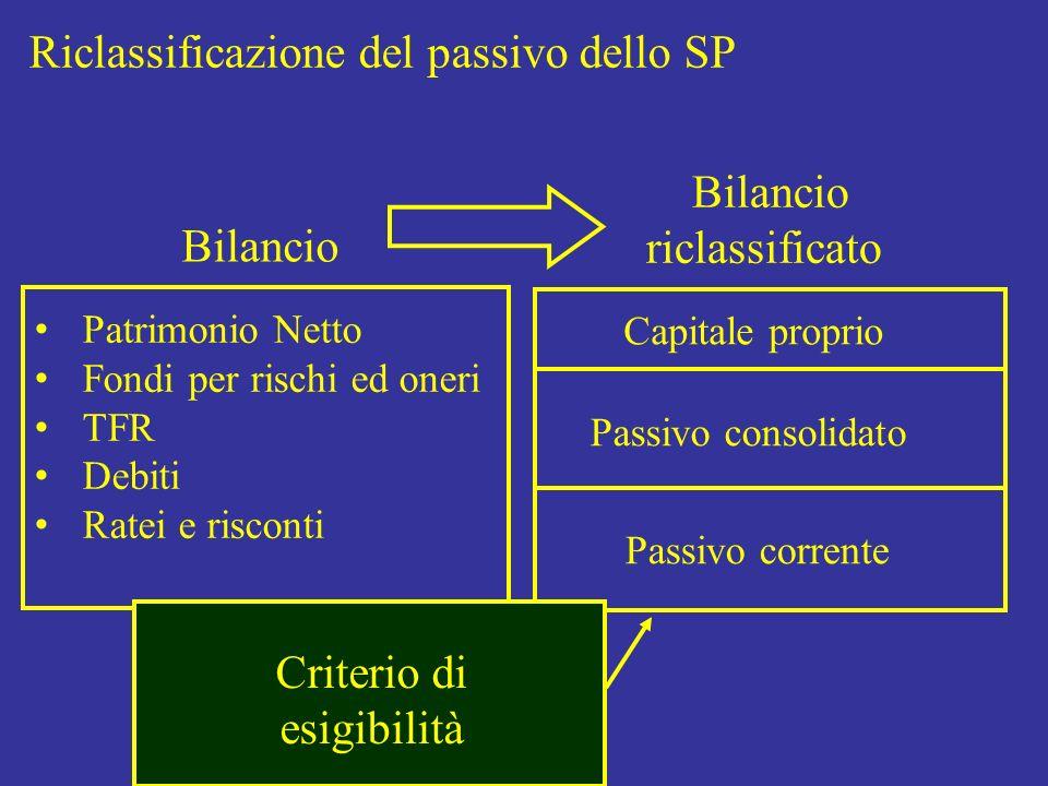 Riclassificazione del passivo dello SP Bilancio riclassificato Patrimonio Netto Fondi per rischi ed oneri TFR Debiti Ratei e risconti Capitale proprio