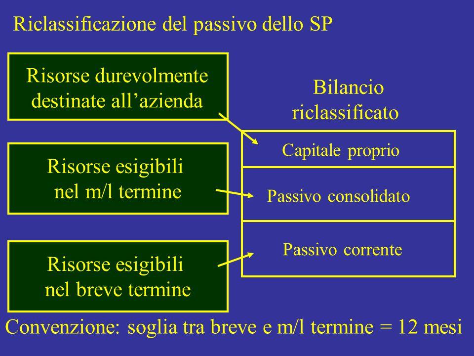 Riclassificazione del passivo dello SP Bilancio riclassificato Capitale proprio Passivo consolidato Passivo corrente Risorse durevolmente destinate al