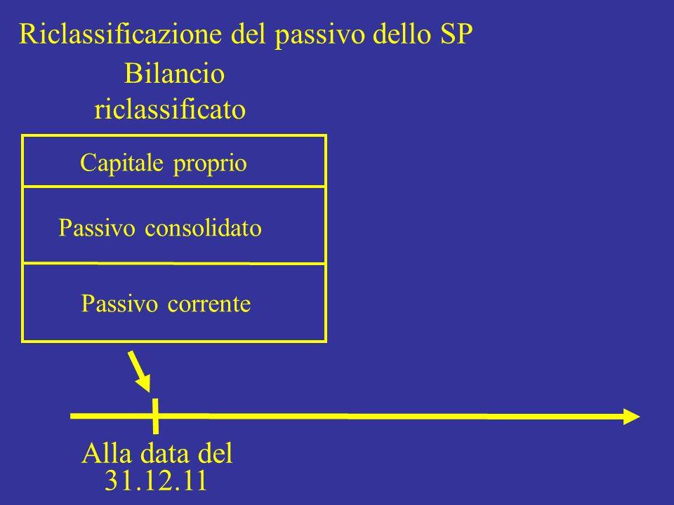 Riclassificazione del passivo dello SP Bilancio riclassificato Capitale proprio Passivo consolidato Passivo corrente Alla data del 31.12.11