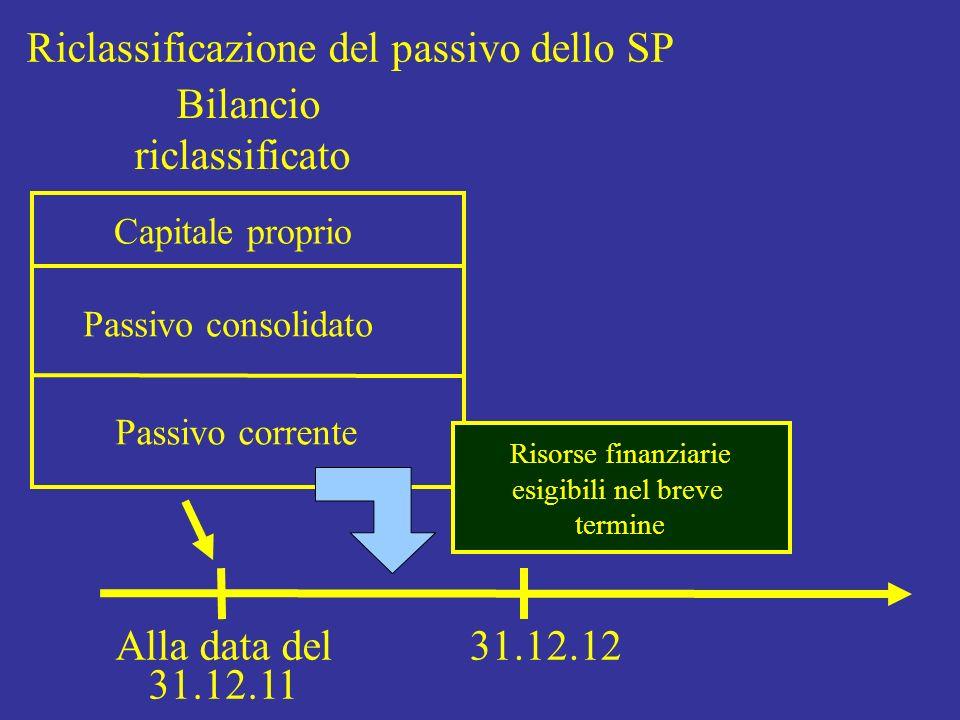 Riclassificazione del passivo dello SP Bilancio riclassificato Capitale proprio Passivo consolidato Passivo corrente Alla data del 31.12.11 31.12.12 R
