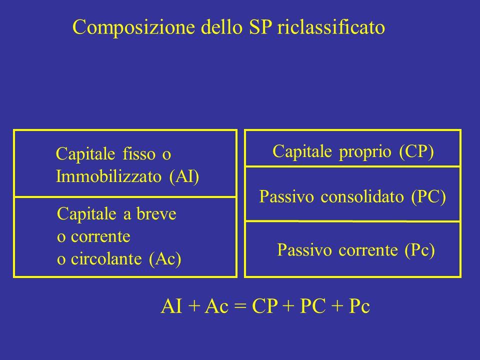 Capitale fisso o Immobilizzato (AI) Capitale a breve o corrente o circolante (Ac) Capitale proprio (CP) Passivo consolidato (PC) Passivo corrente (Pc)