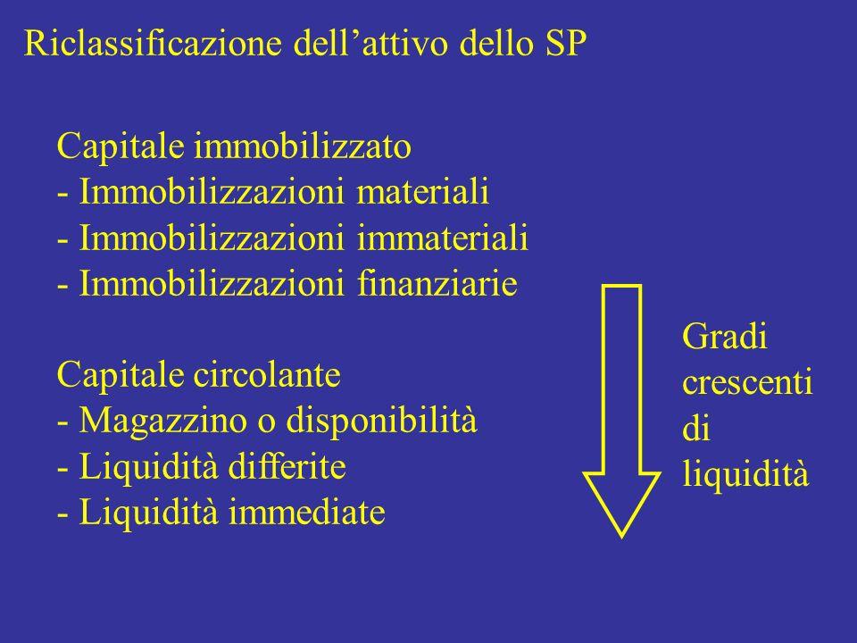 Riclassificazione dellattivo dello SP Capitale immobilizzato - Immobilizzazioni materiali - Immobilizzazioni immateriali - Immobilizzazioni finanziari