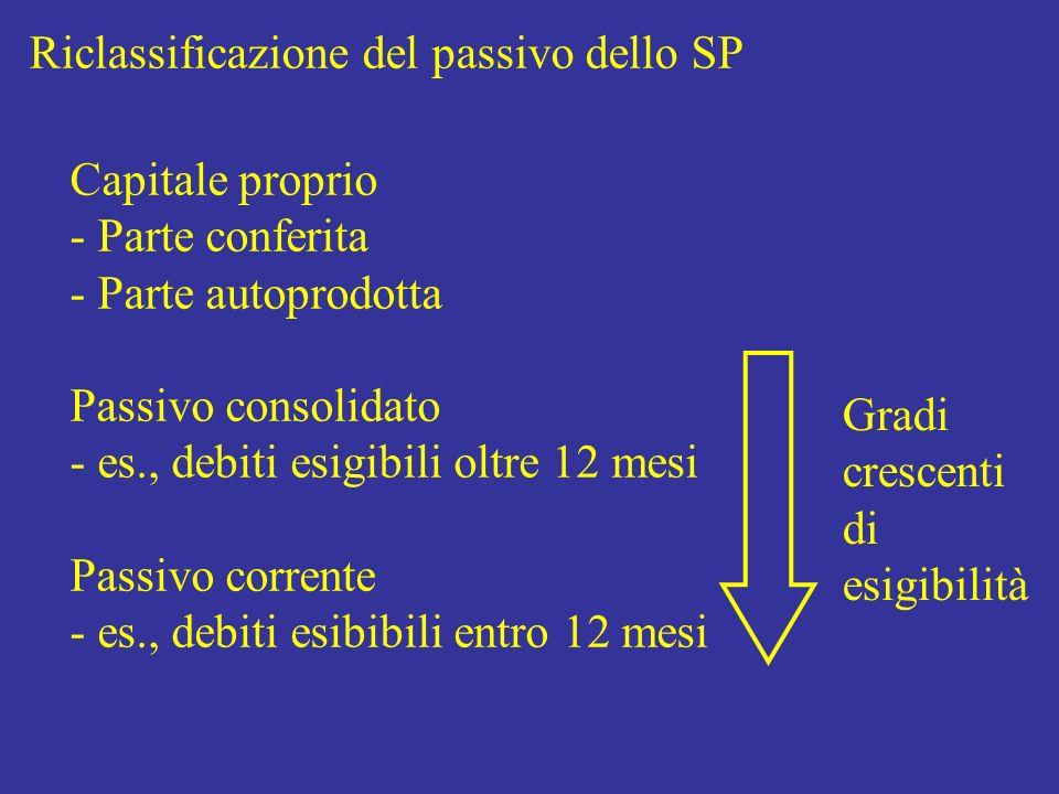 Riclassificazione del passivo dello SP Capitale proprio - Parte conferita - Parte autoprodotta Passivo consolidato - es., debiti esigibili oltre 12 me