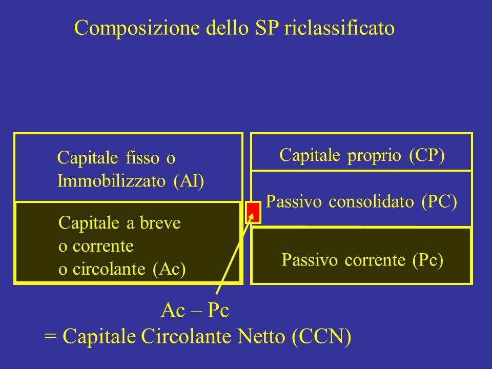 Capitale fisso o Immobilizzato (AI) Capitale proprio (CP) Passivo consolidato (PC) Composizione dello SP riclassificato Ac – Pc = Capitale Circolante