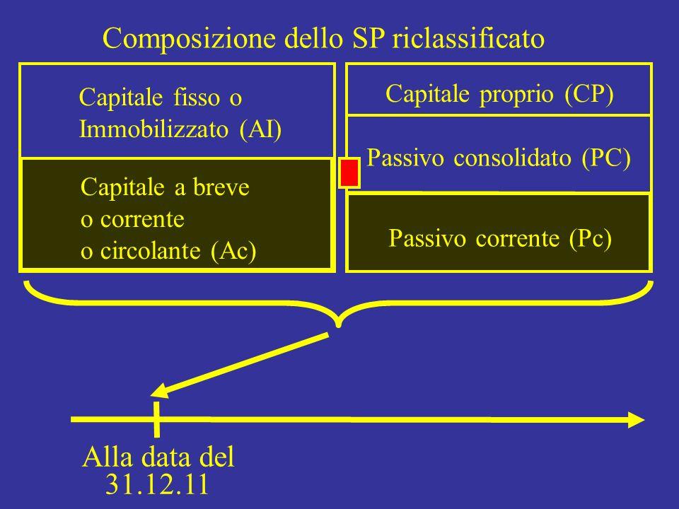 Capitale fisso o Immobilizzato (AI) Capitale proprio (CP) Passivo consolidato (PC) Composizione dello SP riclassificato Capitale a breve o corrente o