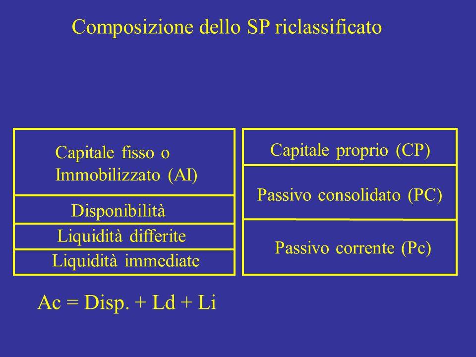 Capitale fisso o Immobilizzato (AI) Disponibilità Capitale proprio (CP) Passivo consolidato (PC) Passivo corrente (Pc) Composizione dello SP riclassif