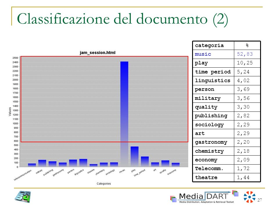 27 Classificazione del documento (2) 2,82publishing 3,69person 10,25play 2,29art 2,29sociology 3,30quality 3,56military 4,02linguistics 5,24time perio