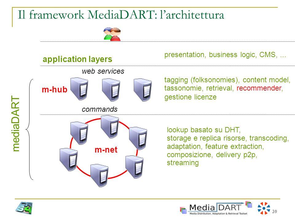 39 Il framework MediaDART: larchitettura tagging (folksonomies), content model, tassonomie, retrieval, recommender, gestione licenze lookup basato su