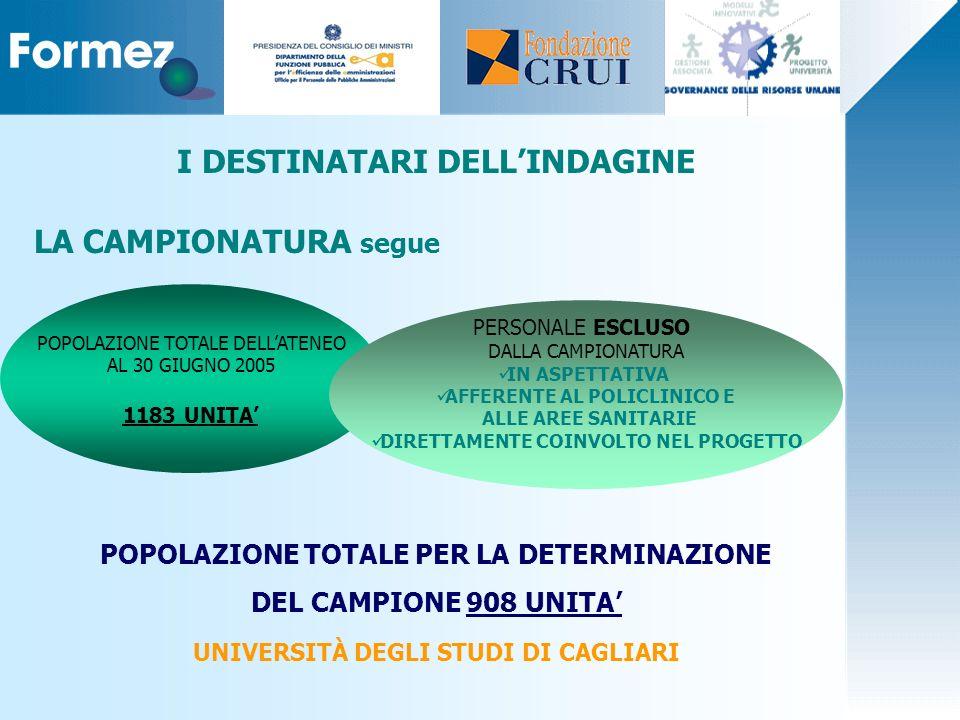 LA CAMPIONATURA segue POPOLAZIONE TOTALE PER LA DETERMINAZIONE DEL CAMPIONE 908 UNITA UNIVERSITÀ DEGLI STUDI DI CAGLIARI I DESTINATARI DELLINDAGINE PO
