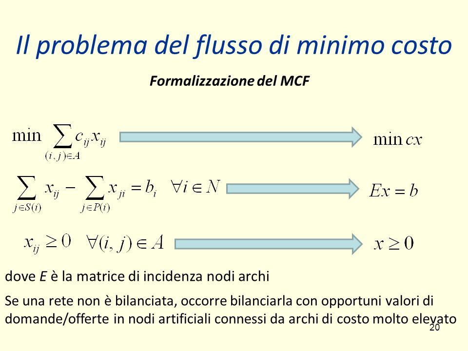 20 Formalizzazione del MCF dove E è la matrice di incidenza nodi archi Se una rete non è bilanciata, occorre bilanciarla con opportuni valori di doman
