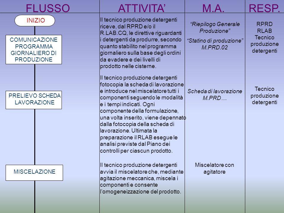 FLUSSOATTIVITAM.A.RESP. INIZIO Il tecnico produzione detergenti riceve, dal RPRD e/o il R.LAB.CQ, le direttive riguardanti i detergenti da produrre, s