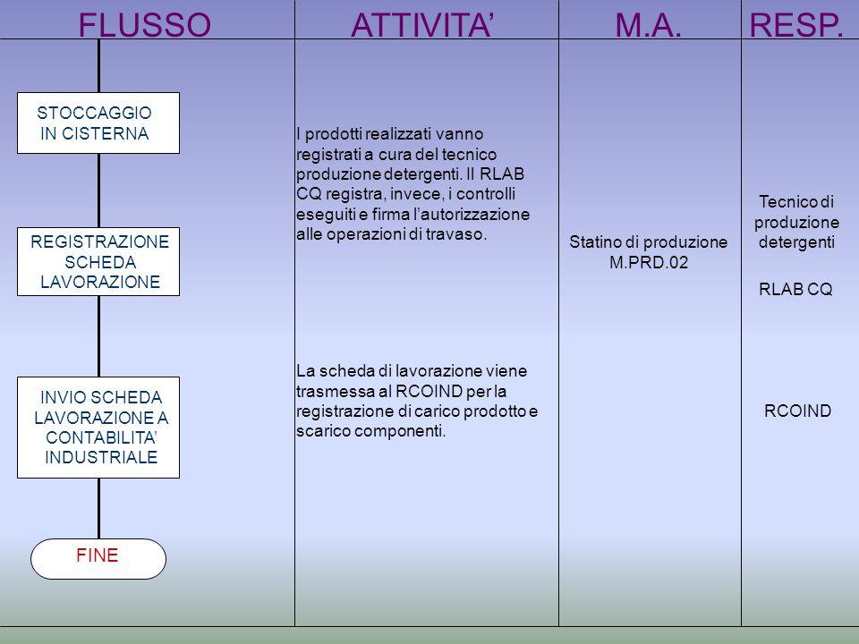 FLUSSOATTIVITAM.A.RESP. STOCCAGGIO IN CISTERNA REGISTRAZIONE SCHEDA LAVORAZIONE INVIO SCHEDA LAVORAZIONE A CONTABILITA INDUSTRIALE FINE I prodotti rea