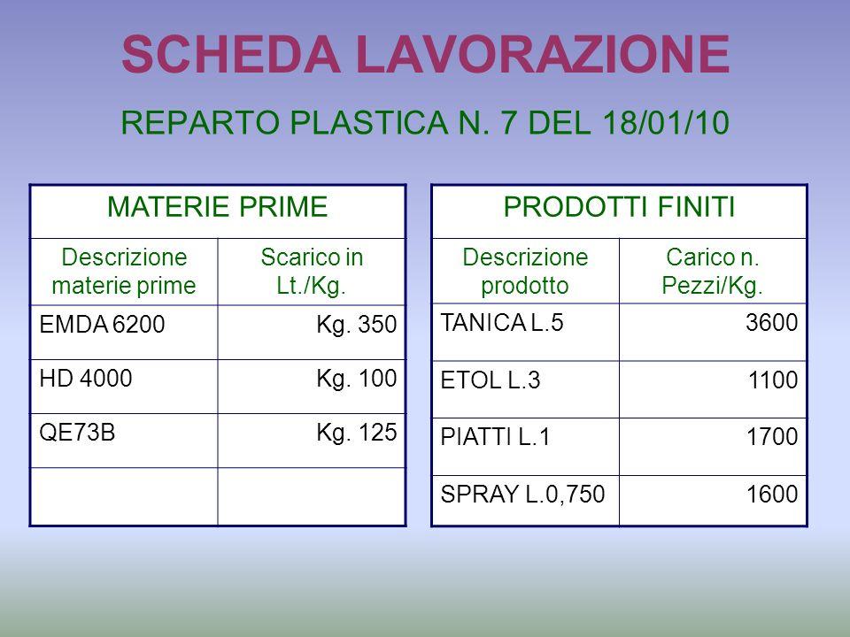 SCHEDA LAVORAZIONE REPARTO PLASTICA N. 7 DEL 18/01/10 MATERIE PRIME Descrizione materie prime Scarico in Lt./Kg. EMDA 6200Kg. 350 HD 4000Kg. 100 QE73B