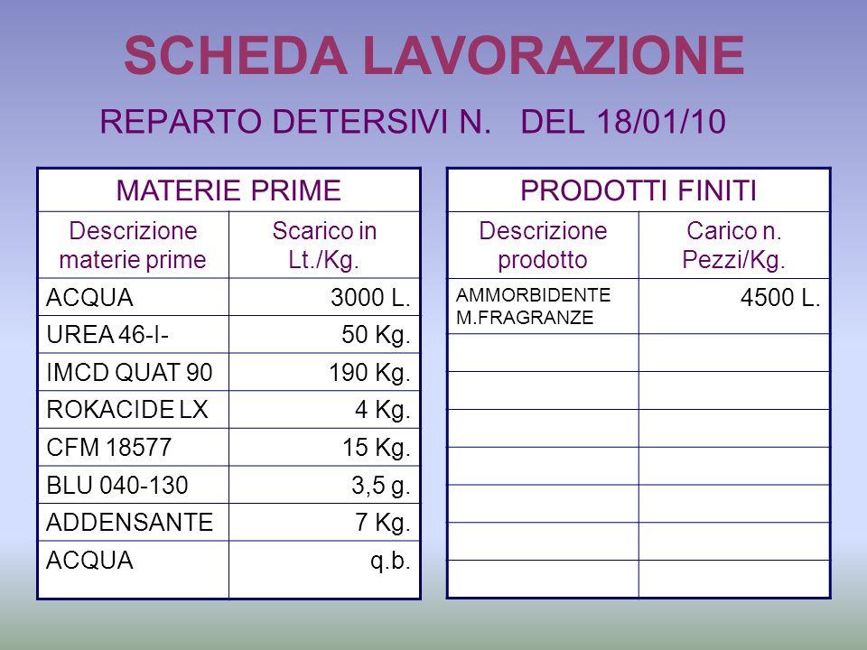 SCHEDA LAVORAZIONE REPARTO DETERSIVI N. DEL 18/01/10 MATERIE PRIME Descrizione materie prime Scarico in Lt./Kg. ACQUA3000 L. UREA 46-I-50 Kg. IMCD QUA