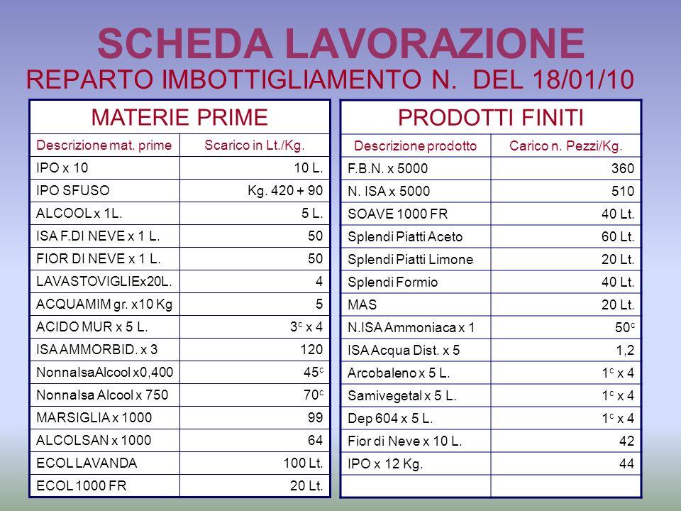 SCHEDA LAVORAZIONE REPARTO IMBOTTIGLIAMENTO N. DEL 18/01/10 MATERIE PRIME Descrizione mat. primeScarico in Lt./Kg. IPO x 1010 L. IPO SFUSOKg. 420 + 90
