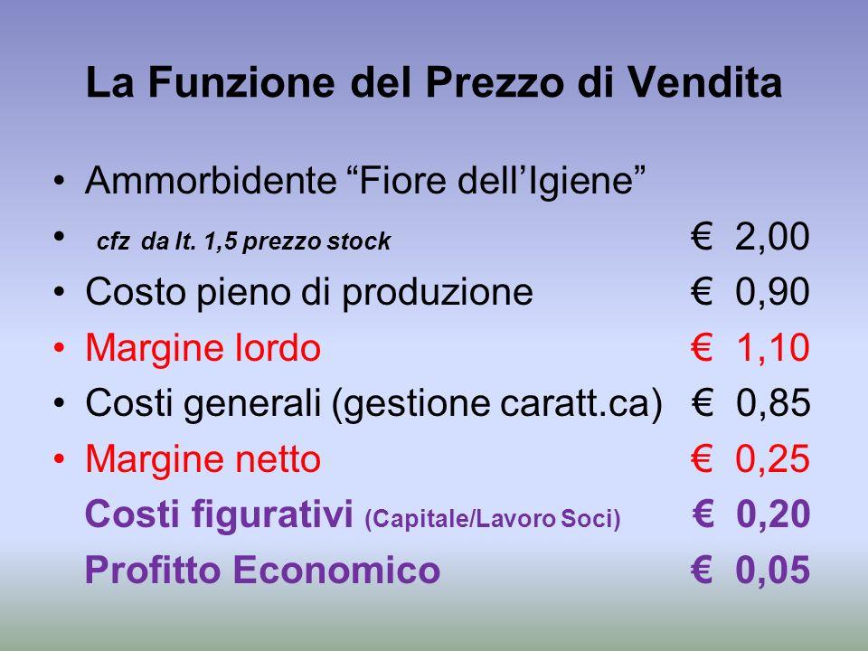 La Funzione del Prezzo di Vendita Ammorbidente Fiore dellIgiene cfz da lt. 1,5 prezzo stock 2,00 Costo pieno di produzione 0,90 Margine lordo 1,10 Cos