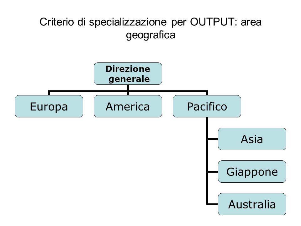 Criterio di specializzazione per OUTPUT: area geografica