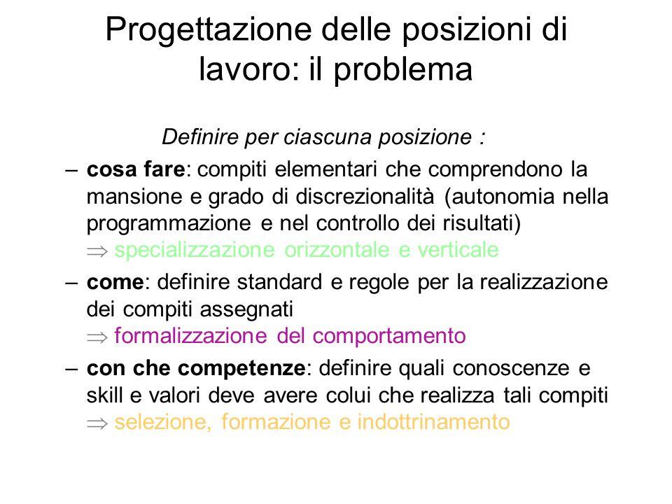 Progettazione delle posizioni di lavoro: il problema Definire per ciascuna posizione : –cosa fare: compiti elementari che comprendono la mansione e gr