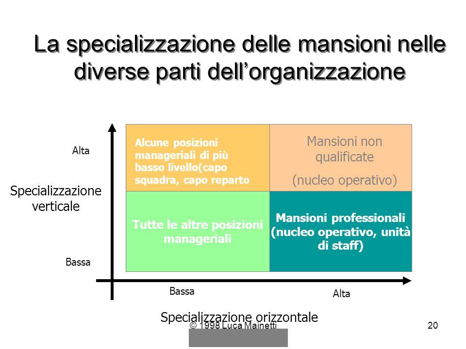 © 1998 Luca Mainetti20 La specializzazione delle mansioni nelle diverse parti dellorganizzazione Tutte le altre posizioni manageriali Mansioni profess