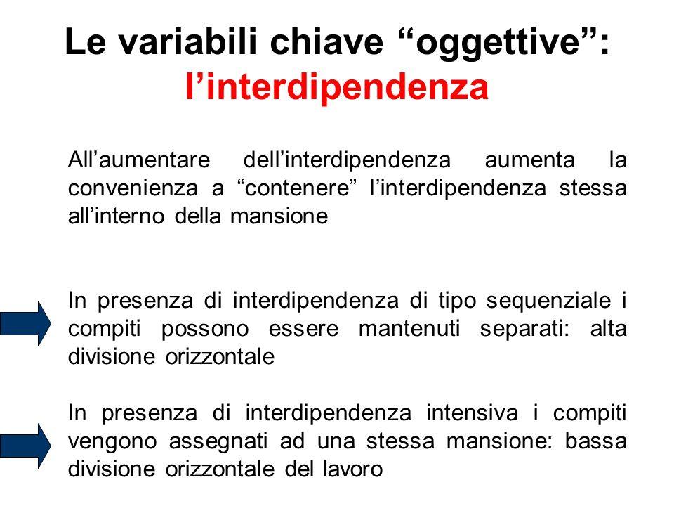 Le variabili chiave oggettive: linterdipendenza Allaumentare dellinterdipendenza aumenta la convenienza a contenere linterdipendenza stessa allinterno