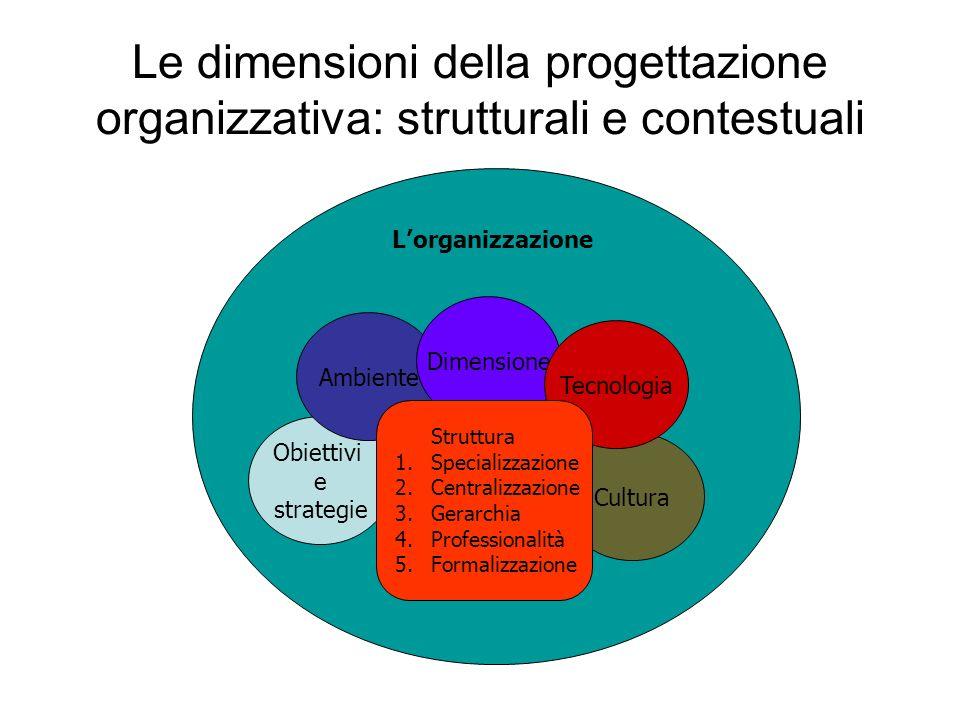 Le dimensioni della progettazione organizzativa: strutturali e contestuali Lorganizzazione Obiettivi e strategie Cultura Ambiente Dimensione Tecnologi