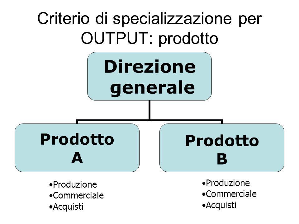 Criterio di specializzazione per OUTPUT: prodotto Produzione Commerciale Acquisti Produzione Commerciale Acquisti