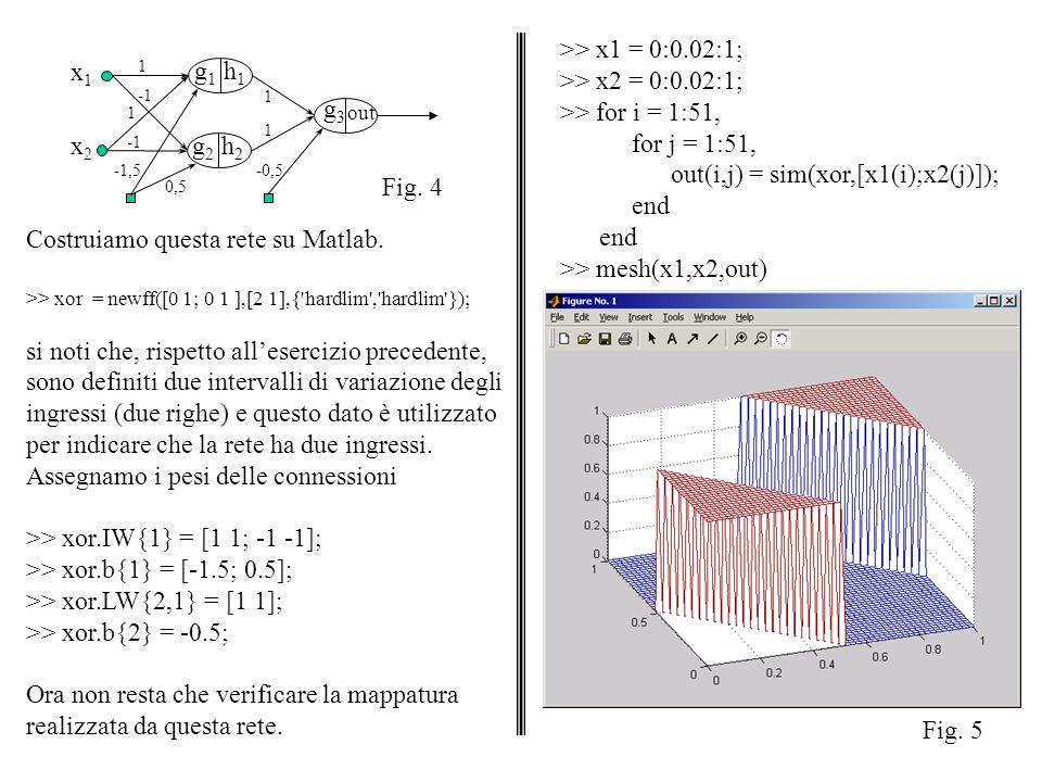 1 x1x1 g1g1 x2x2 h1h1 g2g2 h2h2 g3g3 out 1 -1,5 0,5 1 1 -0,5 Fig. 4 Costruiamo questa rete su Matlab. >> xor = newff([0 1; 0 1 ],[2 1],{'hardlim','har