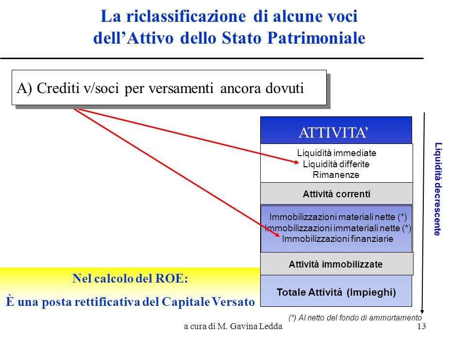 a cura di M. Gavina Ledda13 La riclassificazione di alcune voci dellAttivo dello Stato Patrimoniale PASSIVITA ATTIVITA Liquidità immediate Liquidità d