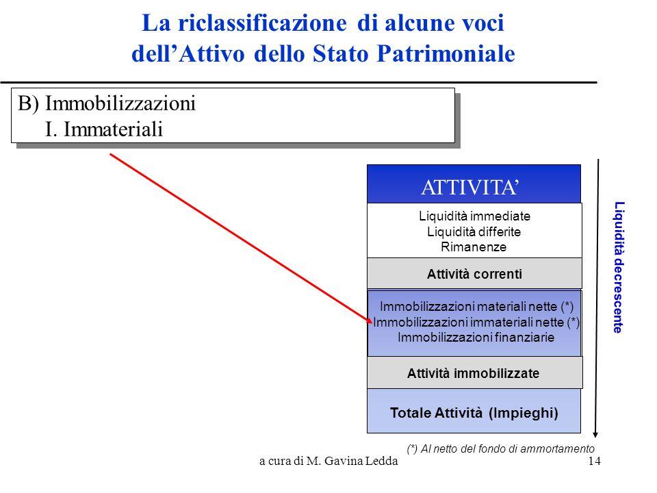 a cura di M. Gavina Ledda14 La riclassificazione di alcune voci dellAttivo dello Stato Patrimoniale PASSIVITA B) Immobilizzazioni I. Immateriali B) Im