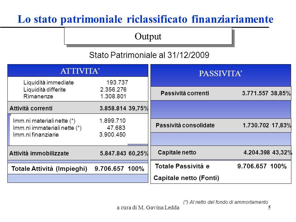 a cura di M. Gavina Ledda5 PASSIVITA ATTIVITA Liquidità immediate 193.737 Liquidità differite 2.356.276 Rimanenze 1.308.801 Attività correnti 3.858.81