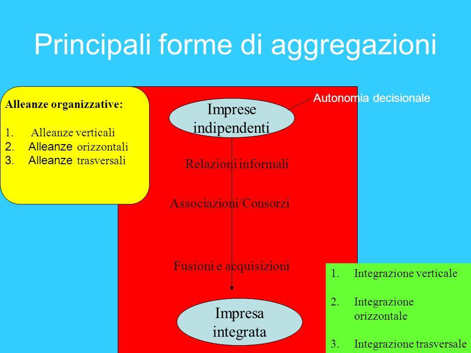 Principali forme di aggregazioni Imprese indipendenti Impresa integrata Relazioni informali Associazioni/Consorzi Fusioni e acquisizioni 1.Integrazion