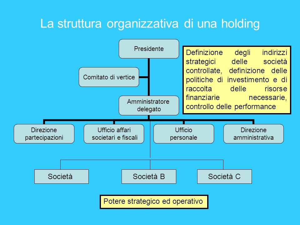 La struttura organizzativa di una holding SocietàSocietà BSocietà C Definizione degli indirizzi strategici delle società controllate, definizione dell