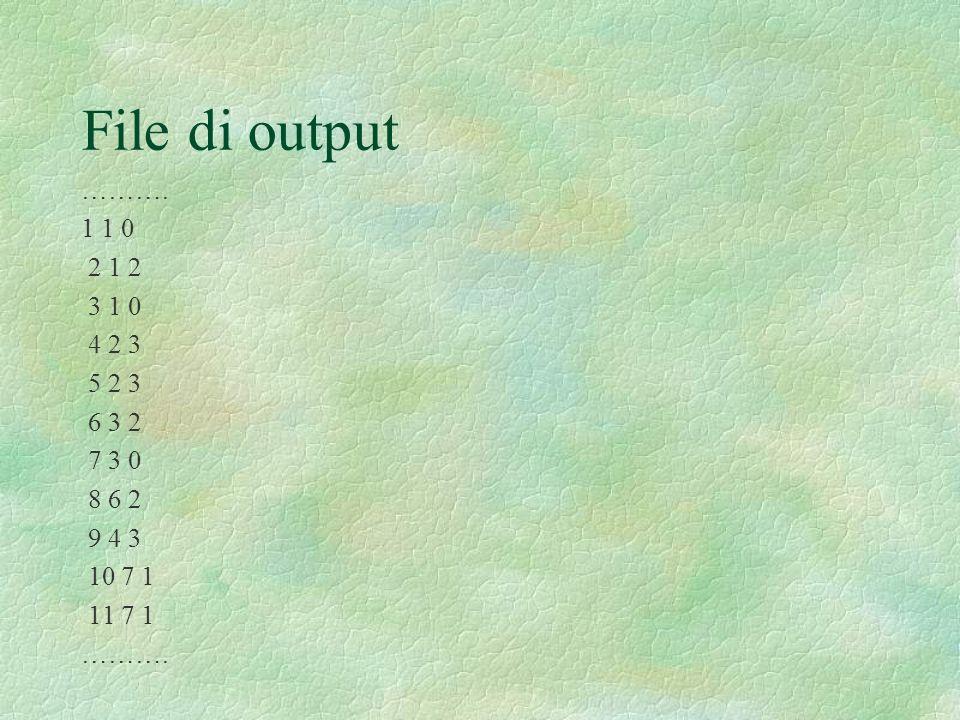 File di output ………. 1 1 0 2 1 2 3 1 0 4 2 3 5 2 3 6 3 2 7 3 0 8 6 2 9 4 3 10 7 1 11 7 1 ……….