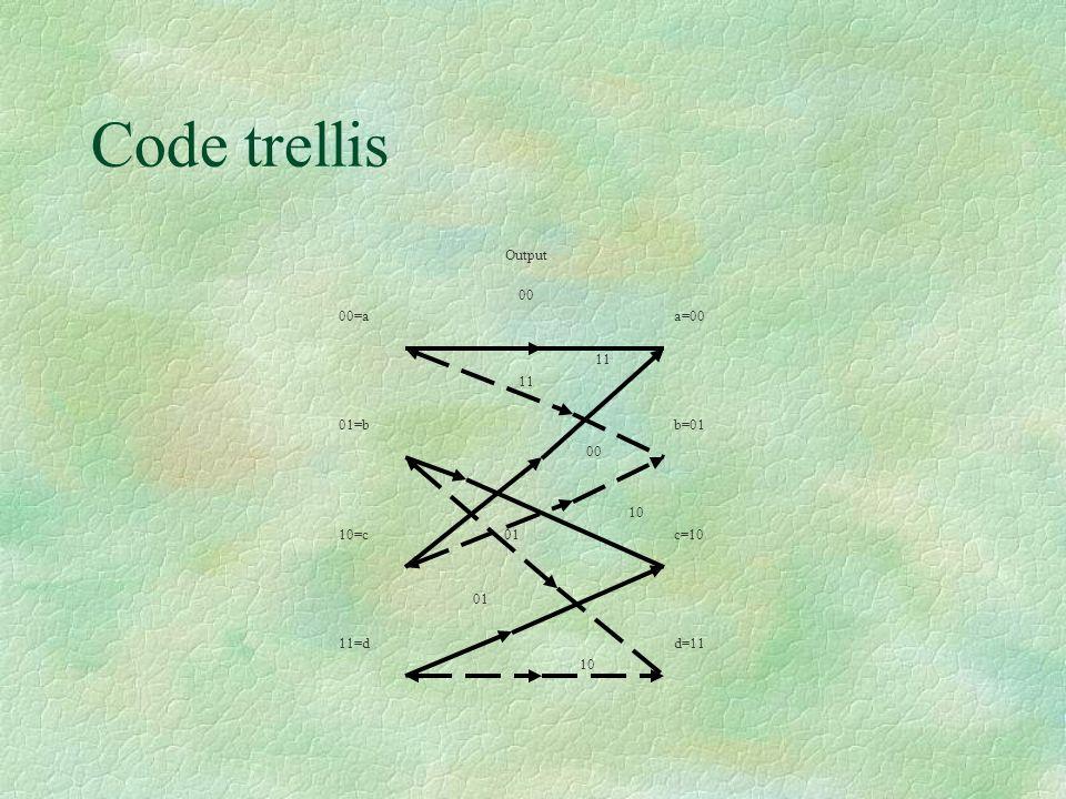 Code trellis 00=a 01=b 10=c 11=d a=00 b=01 c=10 d=11 00 11 11 00 10 01 01 10 Output